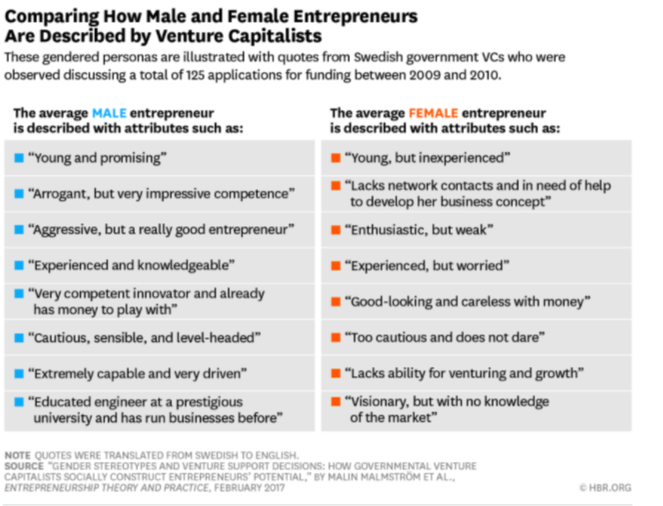 venture capital for women