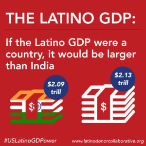 latino-gdp-india